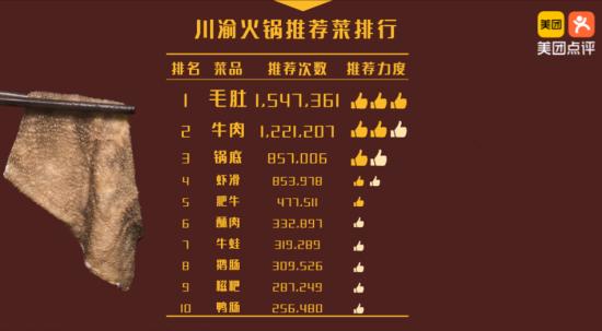 上海火锅门店数猛增三成